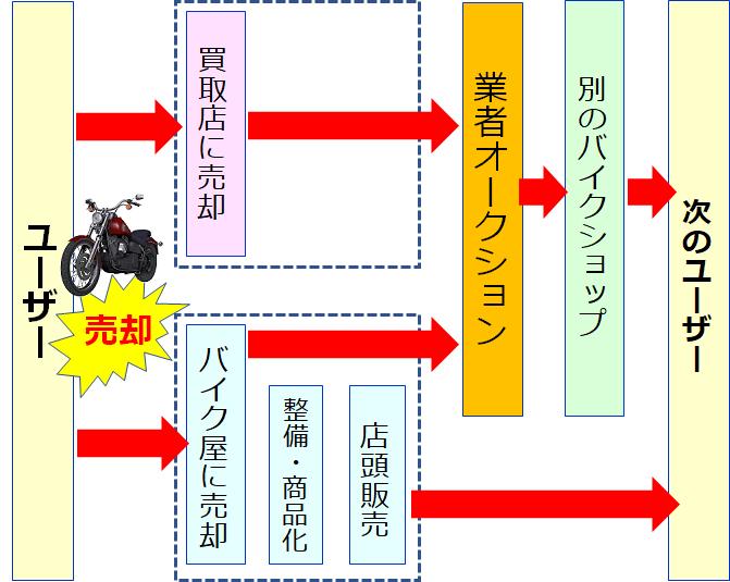 中古バイクの流通の仕組み