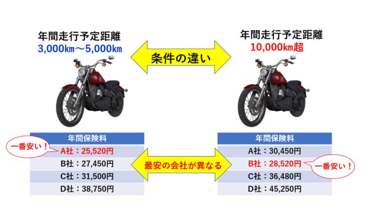 バイク保険の見積もり比較