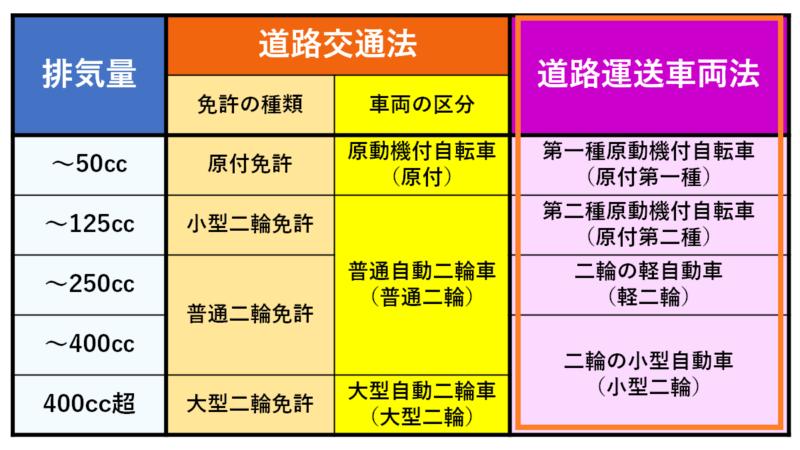 道路運送車両法の二輪区分