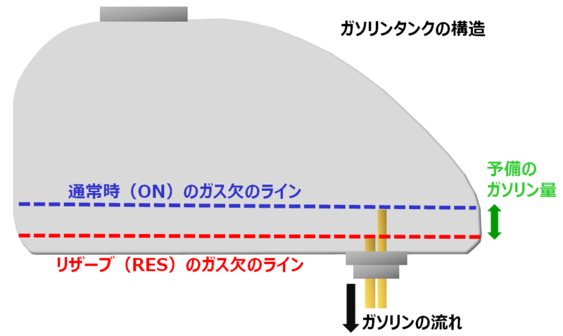 バイクのリザーブタンクの構造