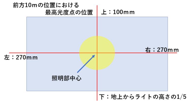 車検に通るヘッドライトの光軸
