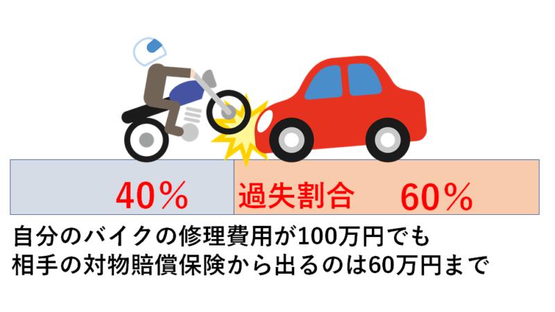 バイクの車両保険の仕組み