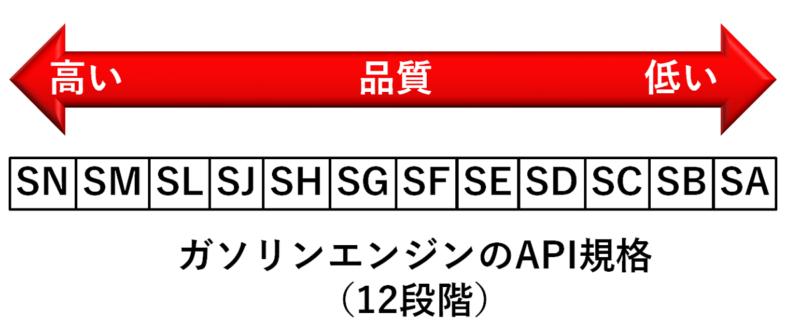 API規格