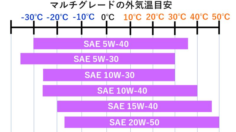 SAE規格が定める、外気温の目安
