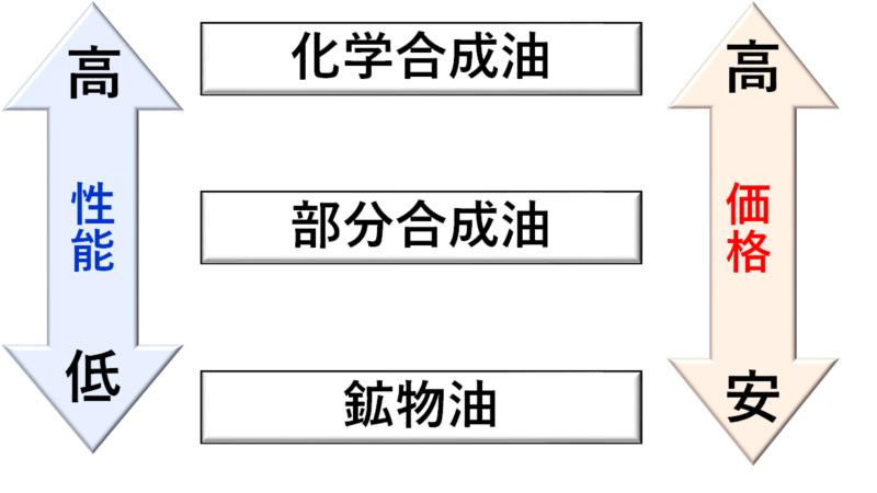 3種類のベースオイル