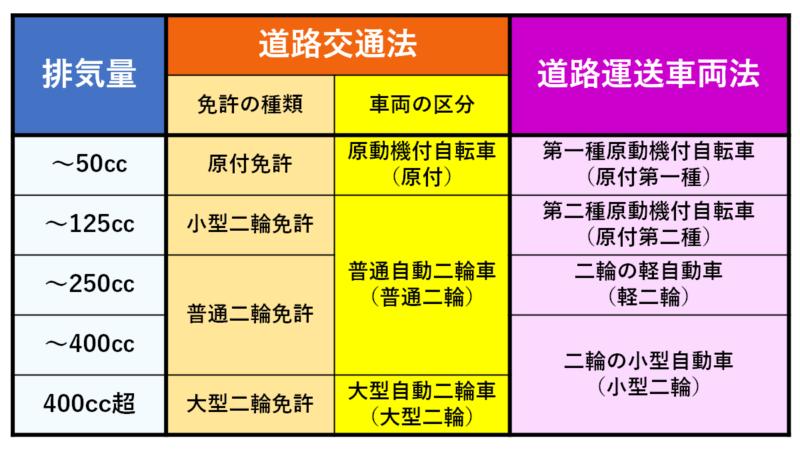 道路交通法と道路運送車両法の違いに注意!