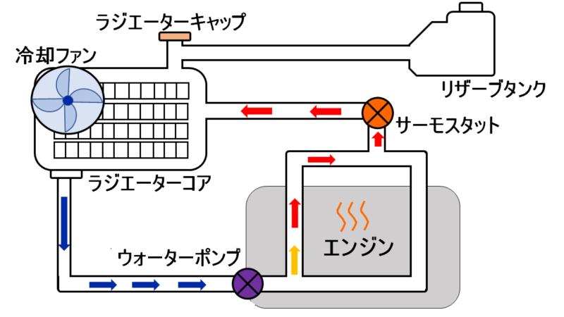 冷却水の熱を放熱するラジエーター