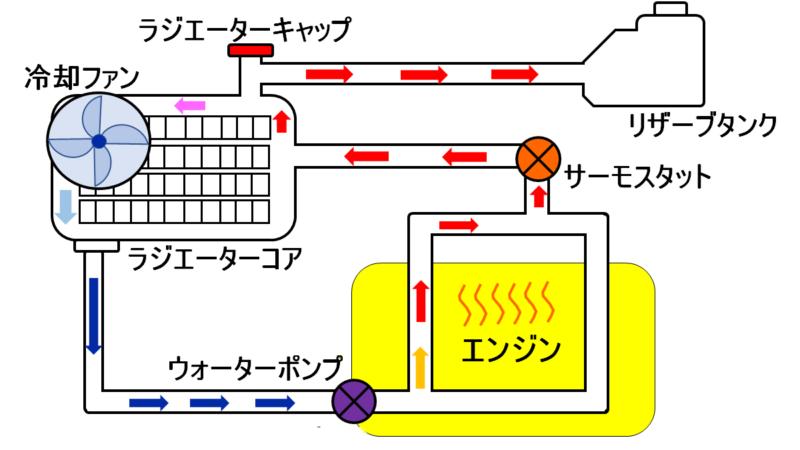 ラジエーターキャップとリザーブタンクの役割