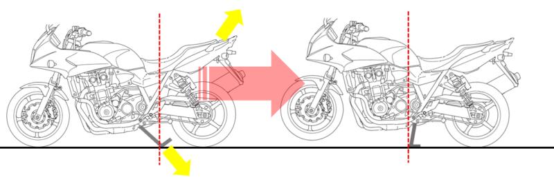 バイクのセンタースタンドとテコの原理