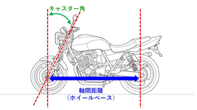 バイクのホイールベースとは何?